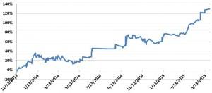 K Capital Advisors Equity Curve