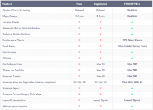 Finviz Service Offerings Chart
