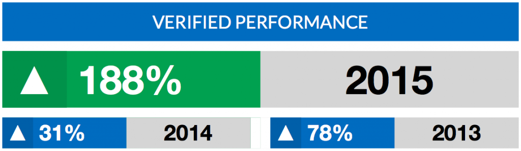 Jason Bond Picks Verified Performance