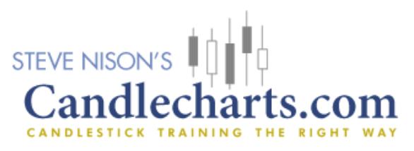 Candlecharts.com