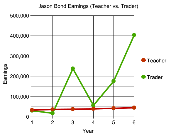 jason-bond-earnings-teacher-vs-trader