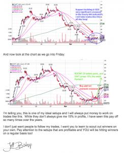 DWT Sell Charts