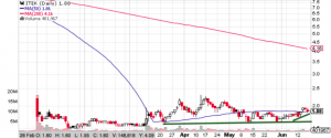 ITEK Chart