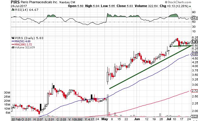 PIRS Stock Chart