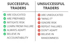 Successful vs. Unsuccessful Traders