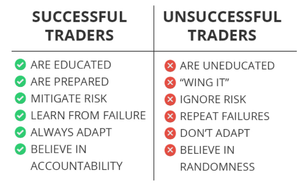 Successful vs. Unsuccessful Traders