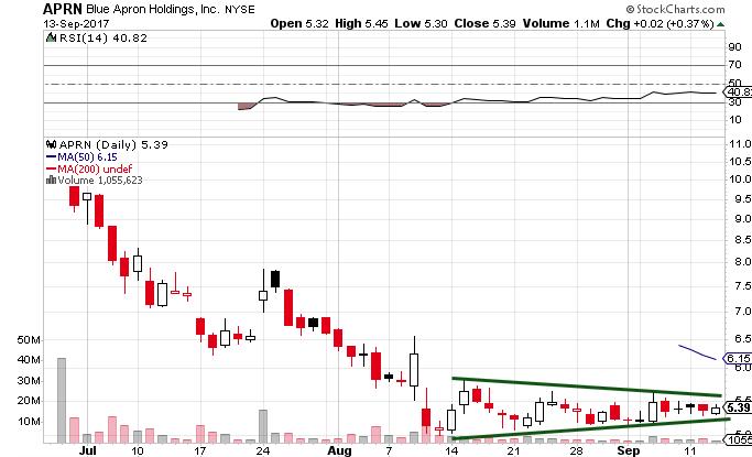 APRN Stock Chart