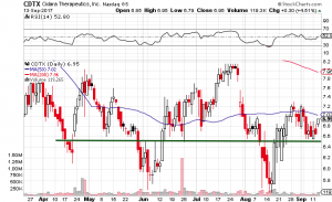 CDTX Stock Chart