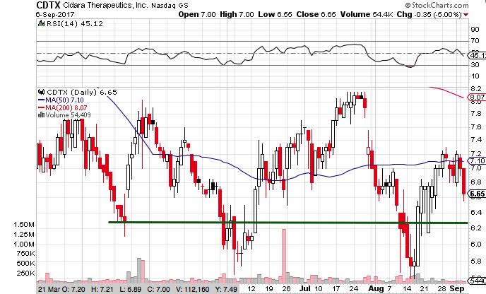CDTX Stock