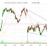 CSCO Stock Chart