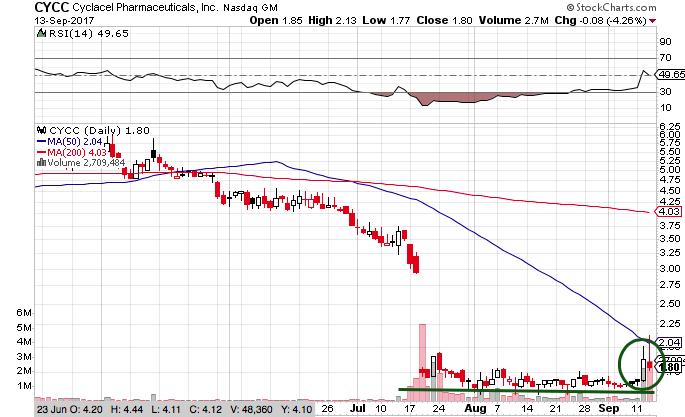 CYCC Stock Chart