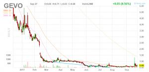 GEVO Stock Chart
