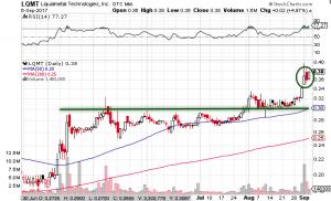 LQMT Stock