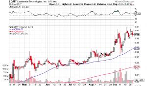 LQMT Stock Chart