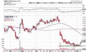 LXU Stock Chart