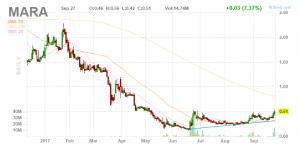 MARA Stock Chart