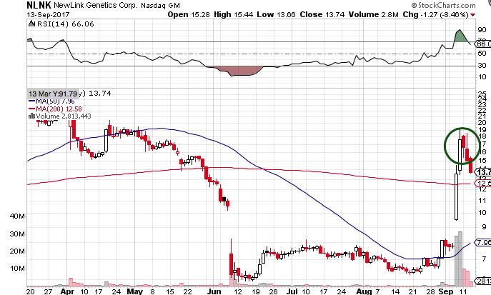 NLNK Stock Chart