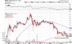 ROX Stock Chart