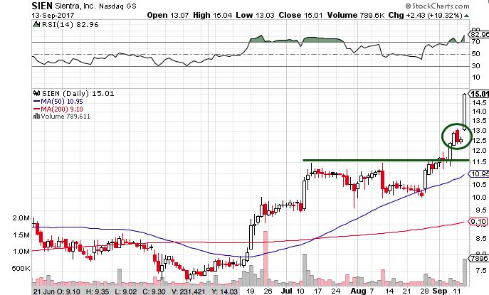 SIEN Stock Chart