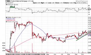 FNMA Stock Chart