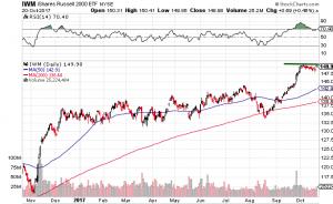 TZA Stock Chart