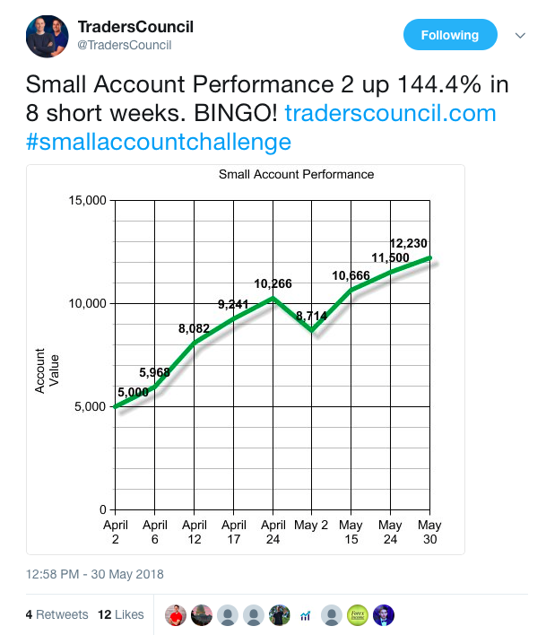 Jeff Williams Small Account Challenge