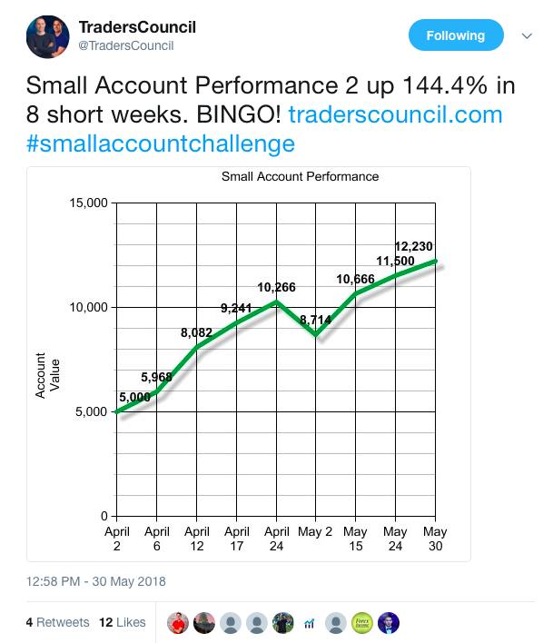 Jeff Williams Small Account Challenge