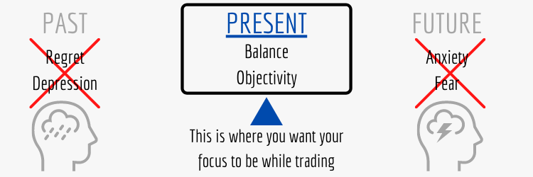 focus on the now moment while trading